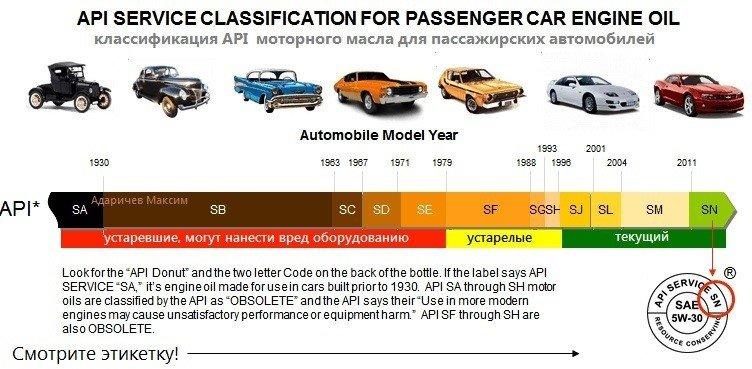 допуски масел в современные автомобили