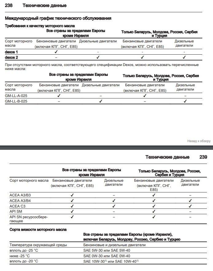Допуски масел Опель Вектра С