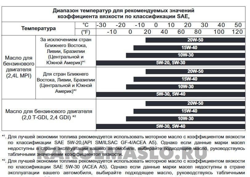 Таблица диапазона температур