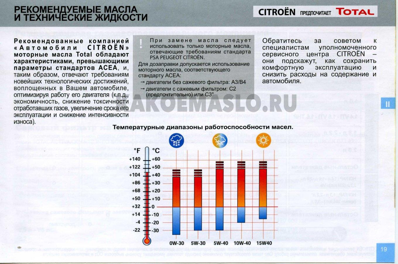 таблица диапазонов температур
