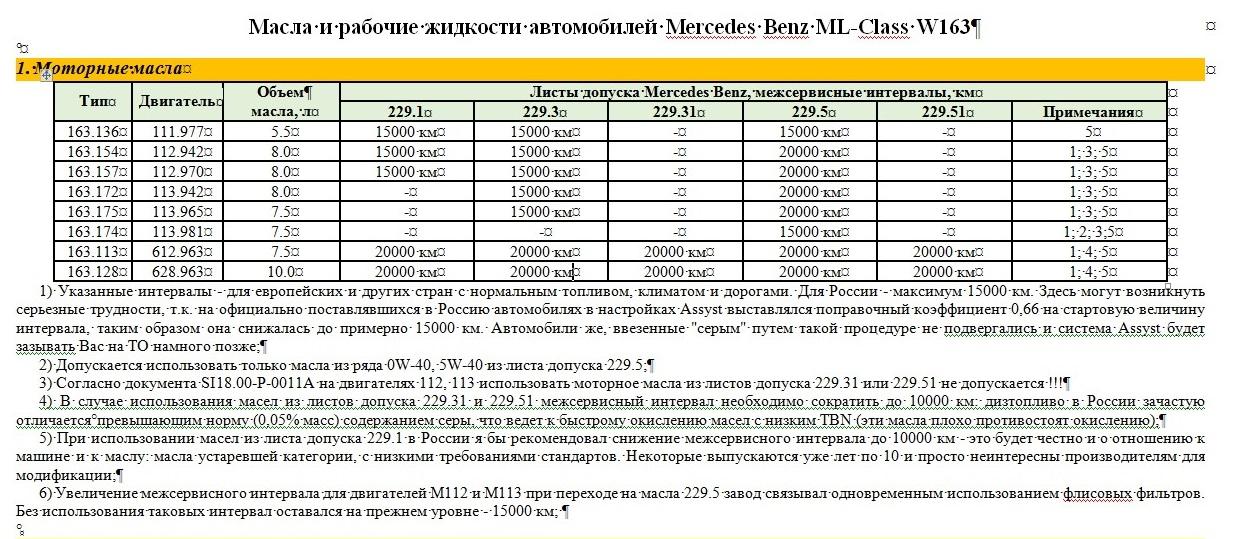 Допуск масла Мерседес ML W163