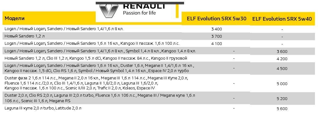 масло в двигатель Renault Kangoo