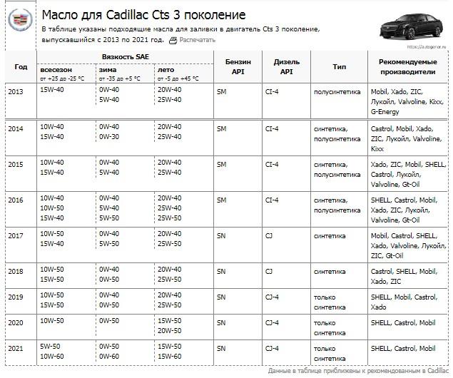Спецификация моторных масел для Cadillac CTS: